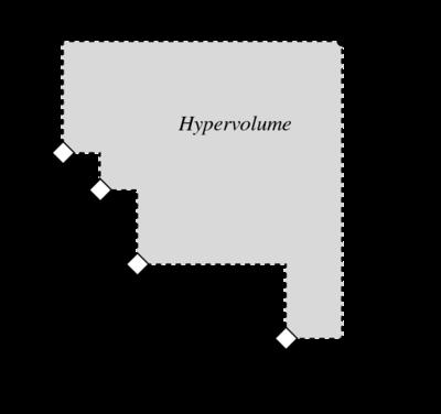 Computation of the Hypervolume Indicator